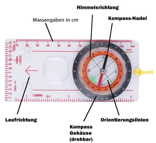 Alle Elemente eines Kompasses