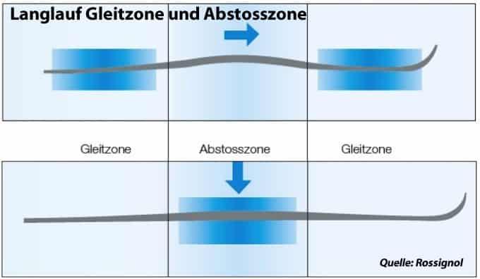 Die verschiedenen Zonen beim Classik Langlauf