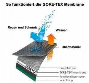 So funktioniert die Gore-Tex Membrane... winzige Poren lassen den Schweiß nach außen dringen, während die Außenhaut Regen und Schnee abperlen lässt