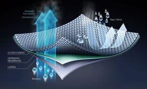 Membrane Funktions Textilien