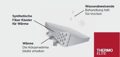 Innovative fibreclusterinsulation. Bleibe warm mit dieser kompresSierbaren Daunen ähnlichen Isolation.