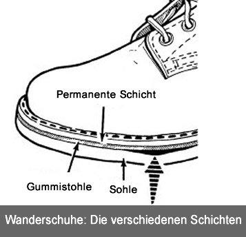 Abb. Der Aufbau eines Wanderschuhes mit Gummisohle, Sohle und permanenter Sohle