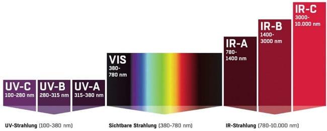 """Moderne Topmodelle schützen die Augen vor UV-A-, UV-B- und UV-C-Strahlung. Sind die Brillen entsprechend verspiegelt, verfügen sie auch über einen Infrarotschutz. Laut einer Allensbach-Studie wissen 14 % der Bevölkerung nicht, dass UV-Licht die Augen schädigt. Manche Brillenmodelle haben zudem sogenannte Blaublocker, die das blaue Licht abhalten. Dieses wird als """"High-Energy Visible Light"""" bezeichnet und ist der sichtbare Teil des Lichtes mit der stärksten Energie."""