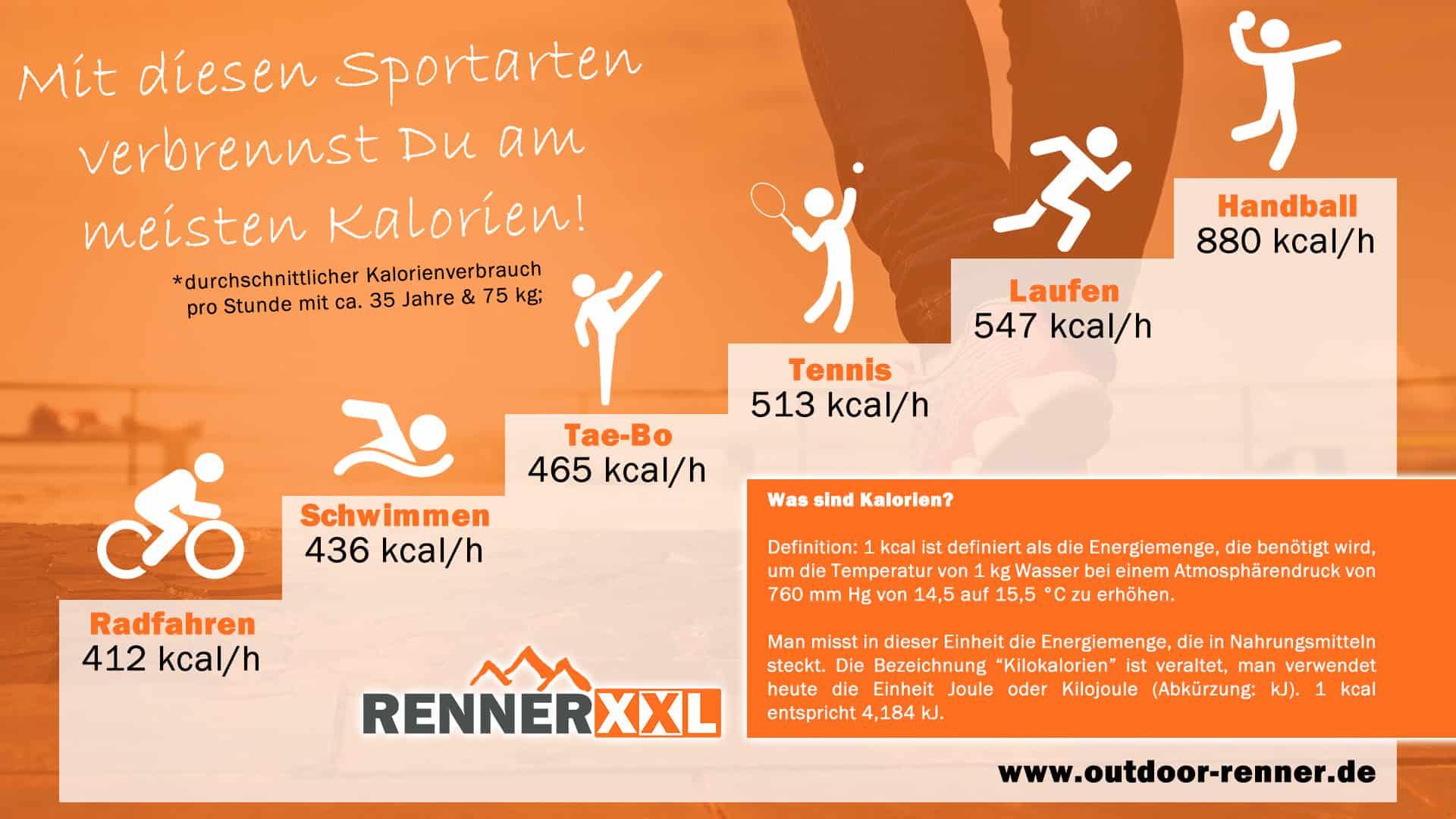 Kalorienverbrauch Sport