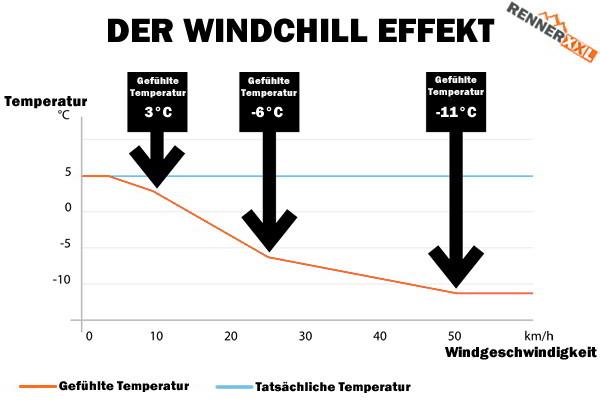 Der Windchill-Effekt