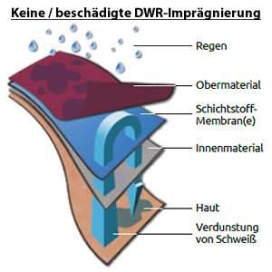 Keine / beschädigte DWR-Imprägnierung