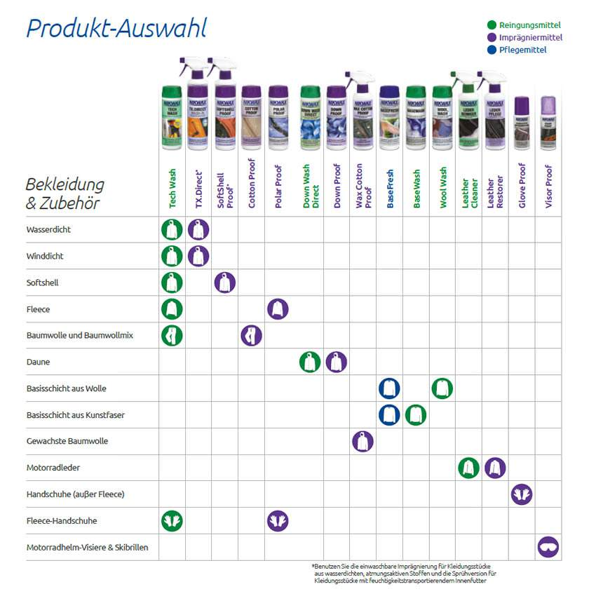 Nikwax Produkt-Auswahl - Bekleidung und Zubehör