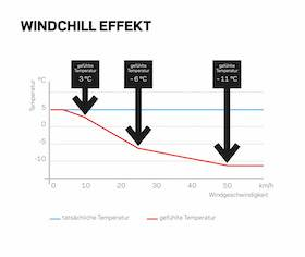 Windchill Effekt