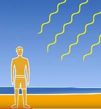 UV-Schutz gegen Sonnenbrand
