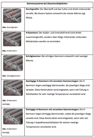 Kammersystemen bei Daunenschlafsäcken